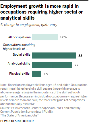 employment-growth-is-more-rapid-in-occupations-requiring-higher-social-or-analytical-skills