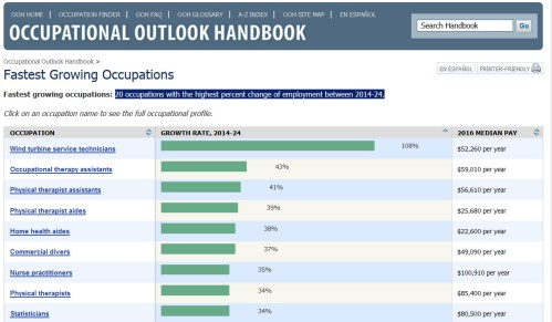 Occupational Outlook Handbook graphic