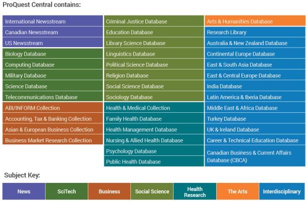 Quest Central content chart